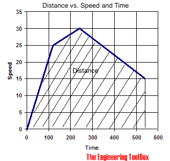 speed velocity time graph