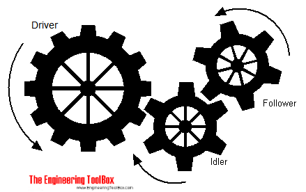 Gear trains idler