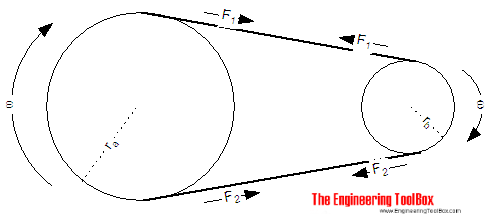 Belt - torqque and power transmission