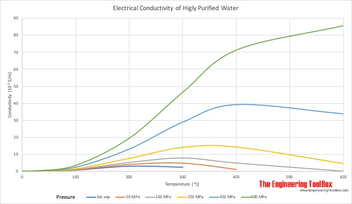 Electrical conductivity of highly purified water
