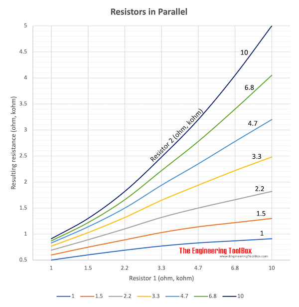 Resistors in parallel - resulting resistance chart