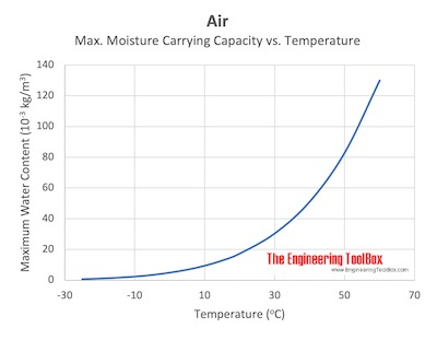 Air - moisture carrying capacity vs. temperature