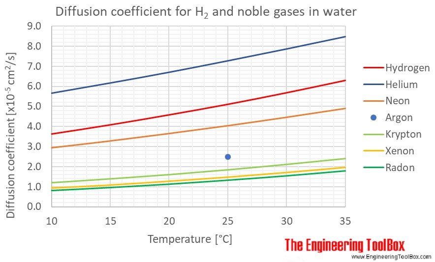 Diffusion coeff noble gases water temp C