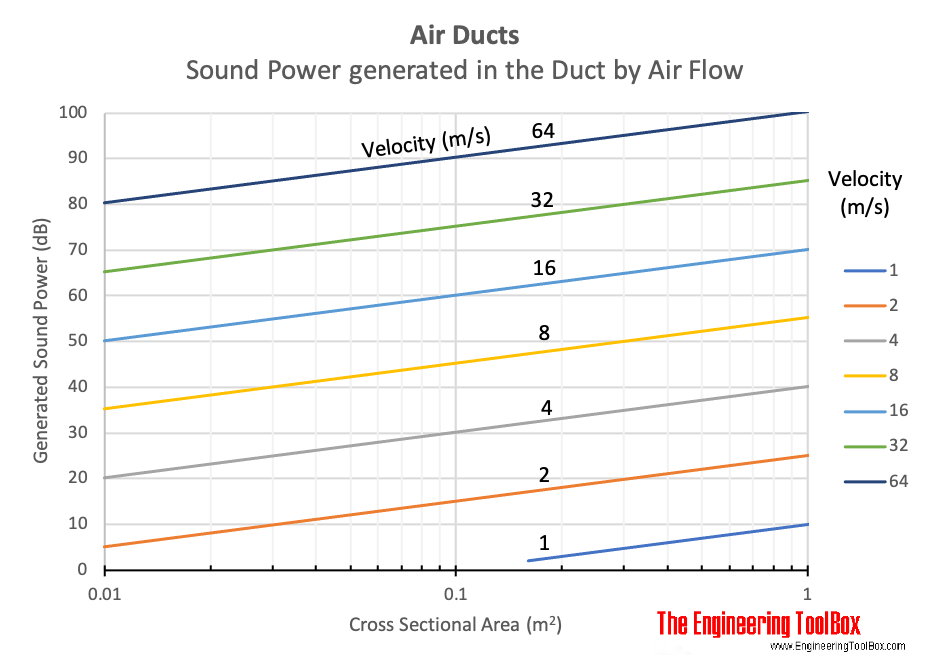 Air ducts - noise generated by air flow