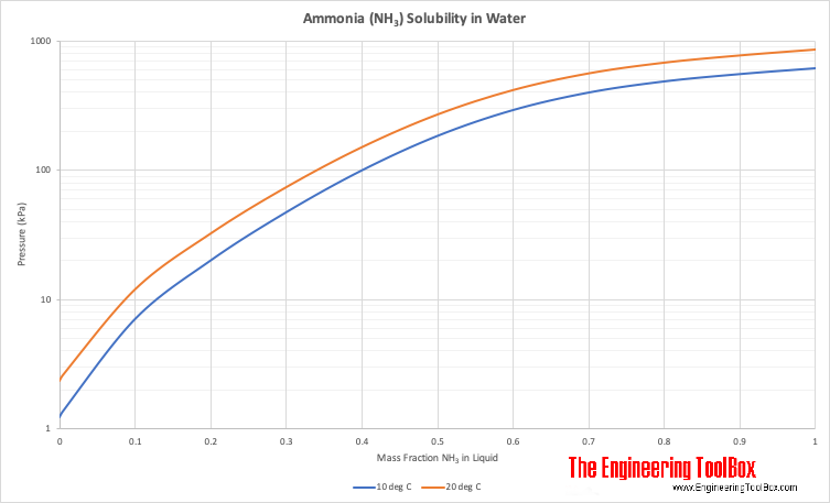 Ammonia NH3 Solubility in Water vs. Pressure and Temperature