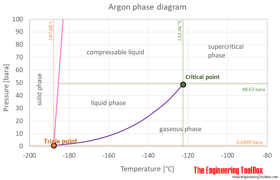 Argon phase diagram