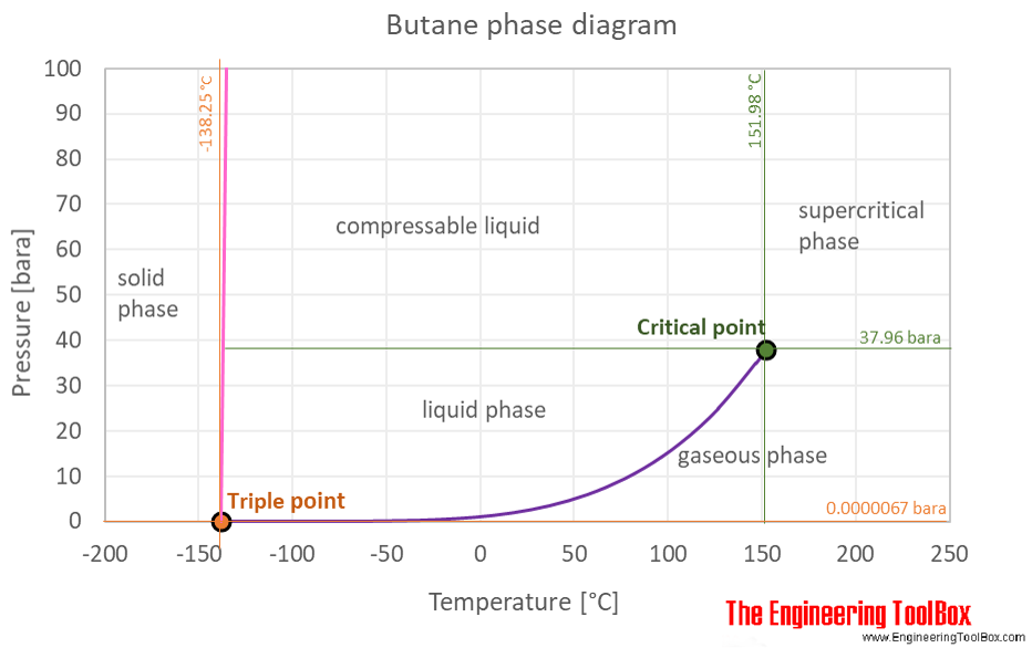 Butane phase diagram
