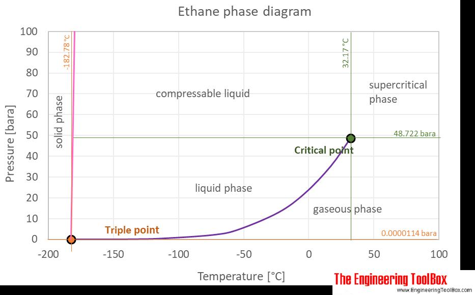 Ethane phase diagram ethane thermophysical properties