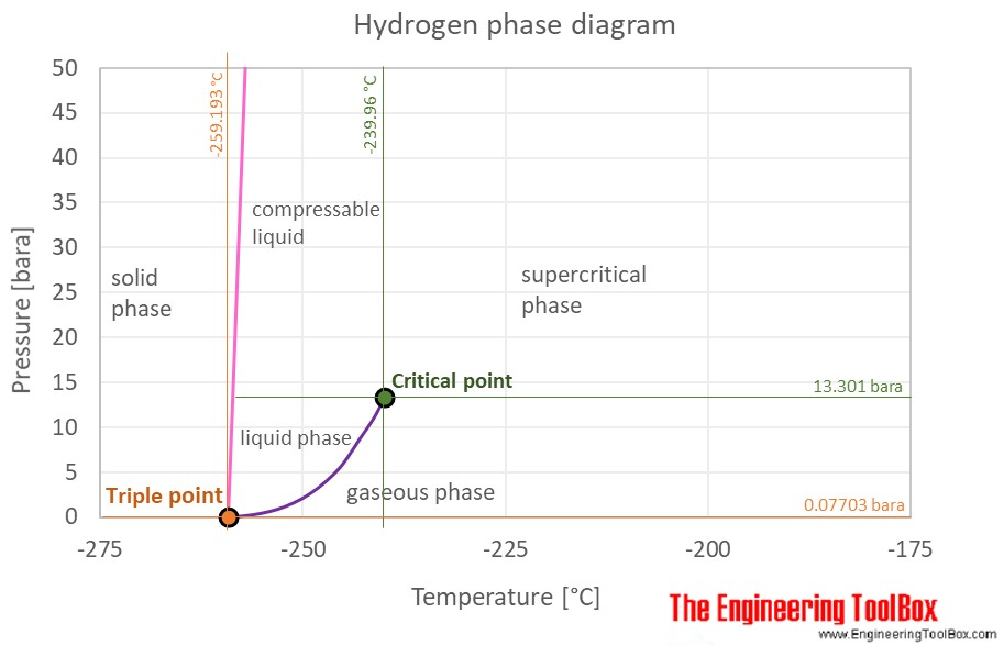 Hydrogen phase diagram C