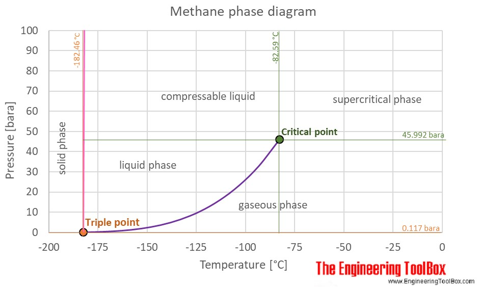 Methane phase diagram C