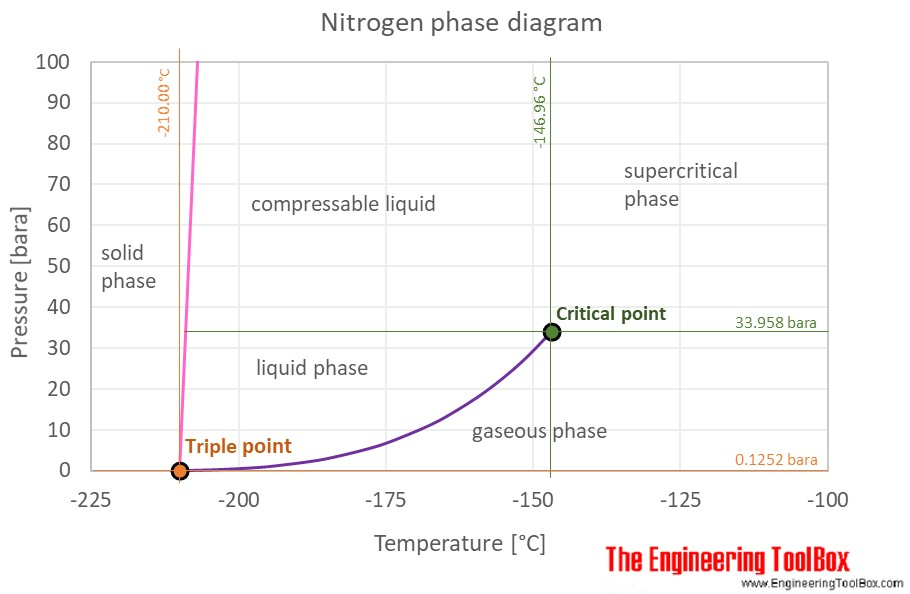 Nitrogen phase diagram C