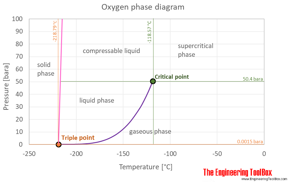 Oxygen phase diagram C