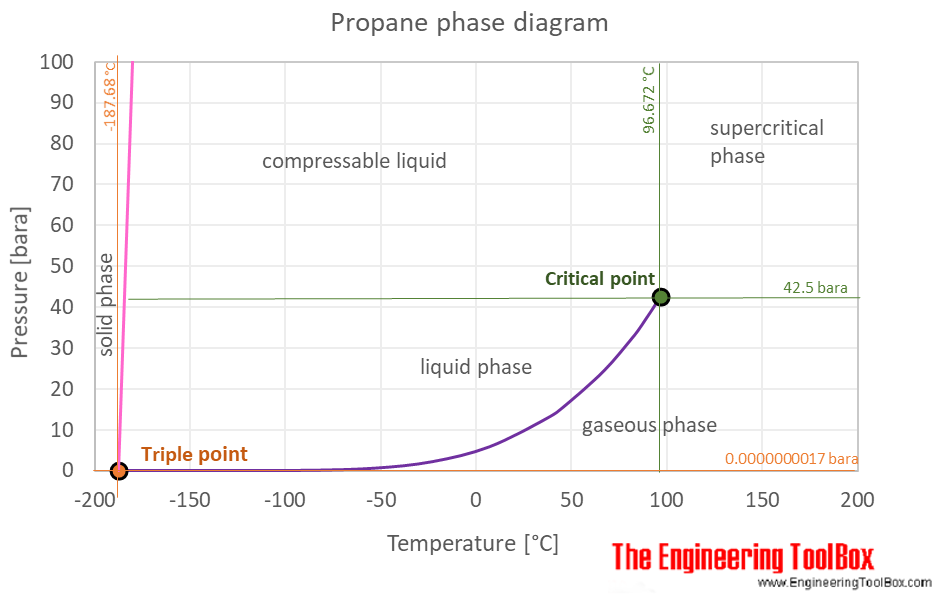 pressure temperature phase diagram for propane pressure temperature phase diagram for water