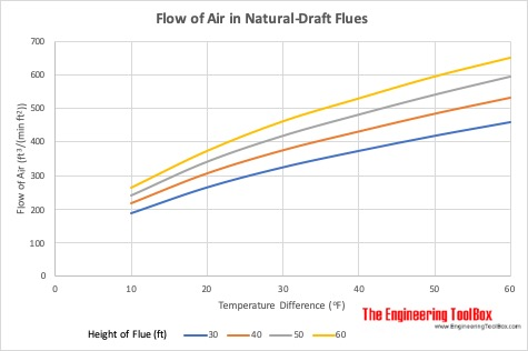 Flow of Air in Natural-Draft Flues - feet and fahrenheit