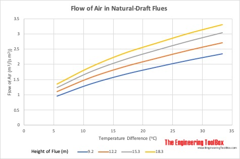 Flow of Air in Natural-Draft Flues - meter and celsius