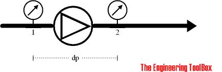 fan pressure head