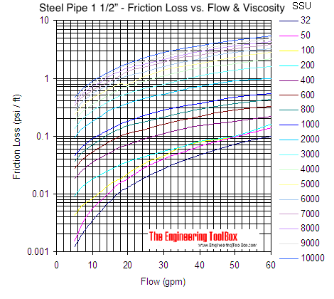 Pipe - pressure loss due to friction with viscous liquids - pipe size 1 1/2