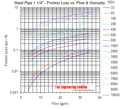 Pipe - pressure loss due to friction with viscous liquids - pipe size 1 1/4