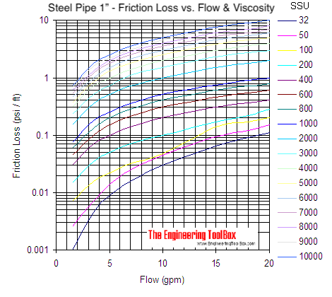 Pipe - pressure loss due to friction with viscous liquids - pipe size 1