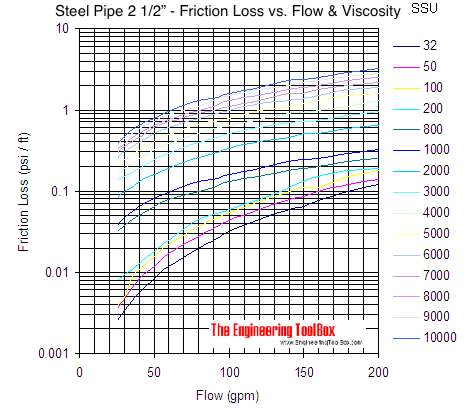 Pipe - pressure loss due to friction with viscous liquids - pipe size 2 1/2