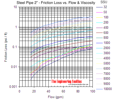 Pipe - pressure loss due to friction with viscous liquids - pipe size 2