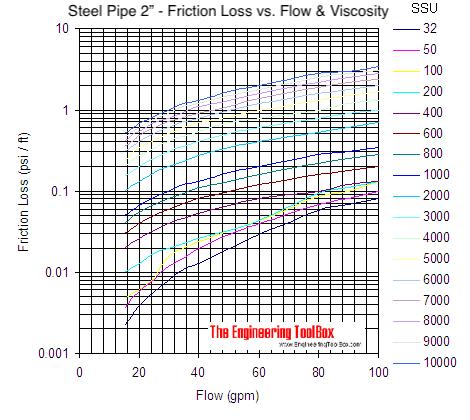 Oil Viscosity Chart >> Viscous Liquids - Friction Loss