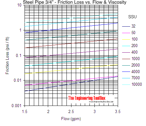 Pipe - pressure loss due to friction with viscous liquids - pipe size 3/4