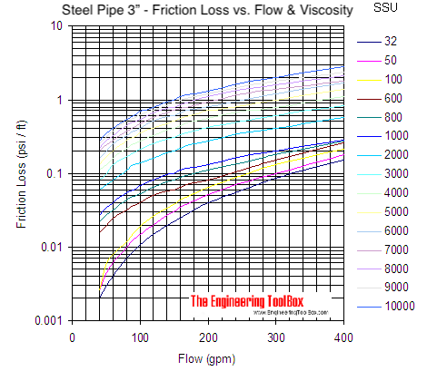 Pipe - pressure loss due to friction with viscous liquids - pipe size 3