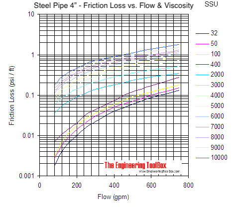 Pipe - pressure loss due to friction with viscous liquids - pipe size 4