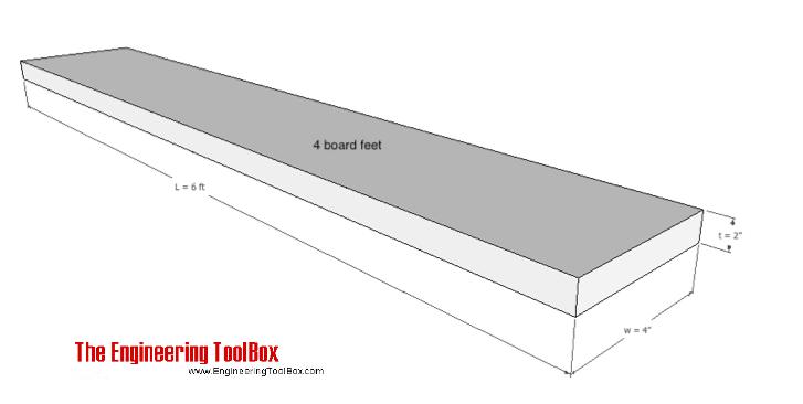 board feet example