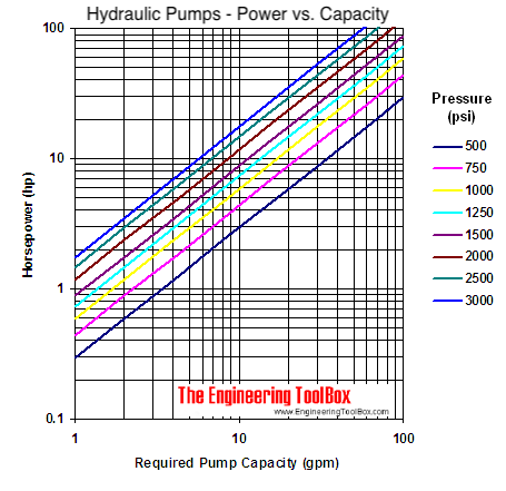 Hydraulic pumps - flow vs. horsepower graph