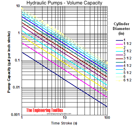 Hydraulic pumps - output capacity vs. cylinder diameter graph