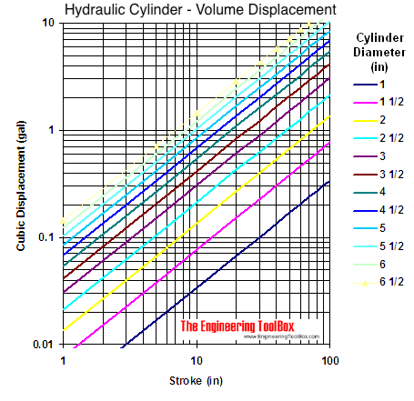 hydraulic cylinder volume displacement graph