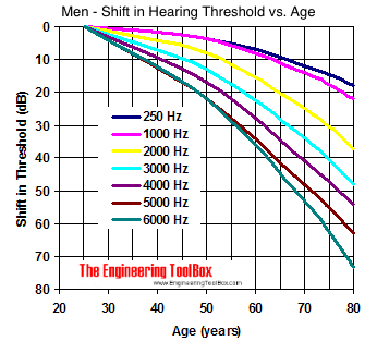Men - age and shift in hearing threshold