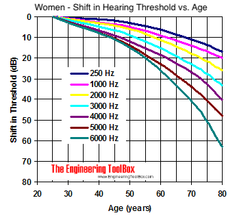 Women - age and shift in hearing threshold