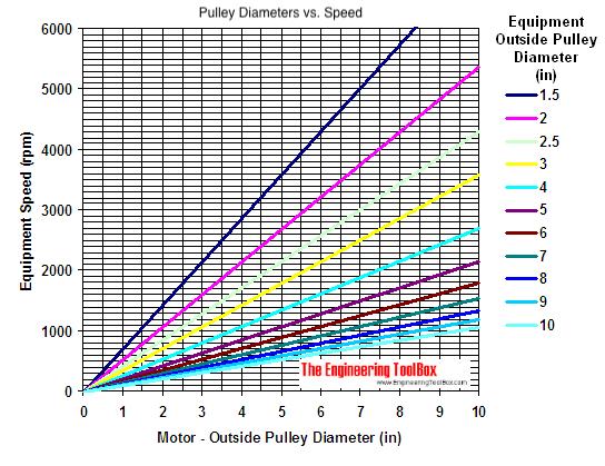 Motor equipment belt pulley 1075 rpm speed