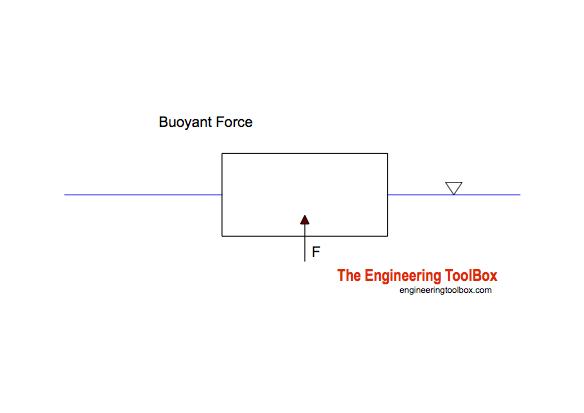 Box Buoyancy