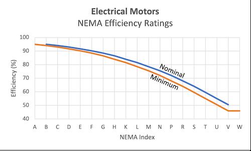 Electrical Motors - NEMA efficiency ratings