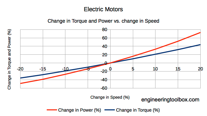 electric motor - change in speed and change in torque and power