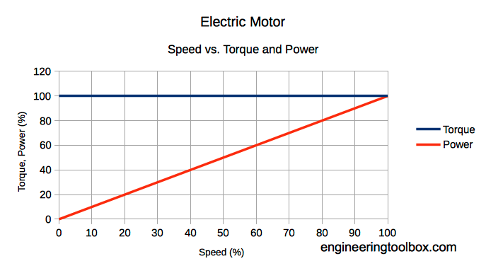 electric motors power and torque vs speed