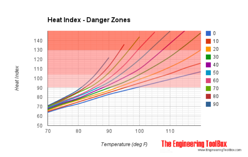 heat and humidity index danger zones