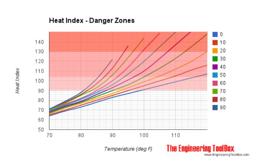 heat and humidity index danger zones