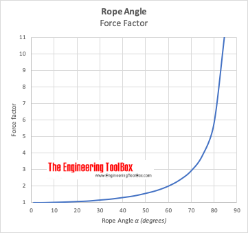 Rope angle and force factor