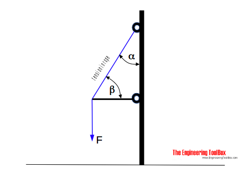 Force and tension in rope or cable in angle