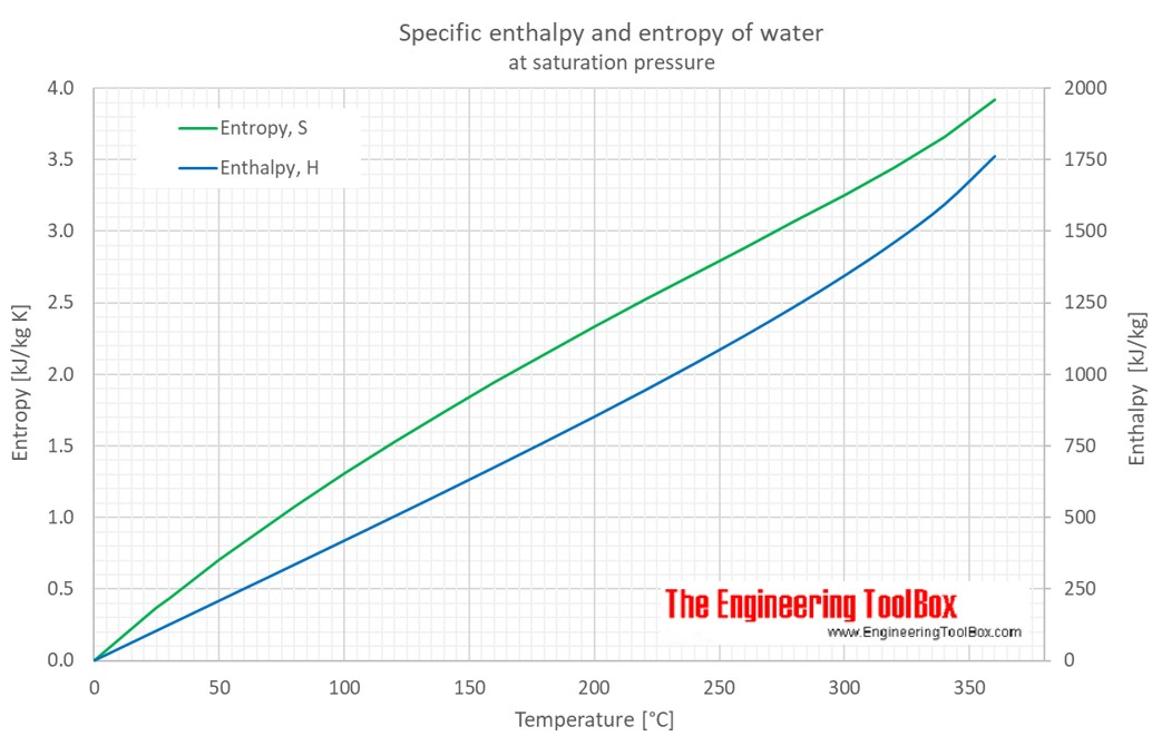 water_enthalpy_entropy_C