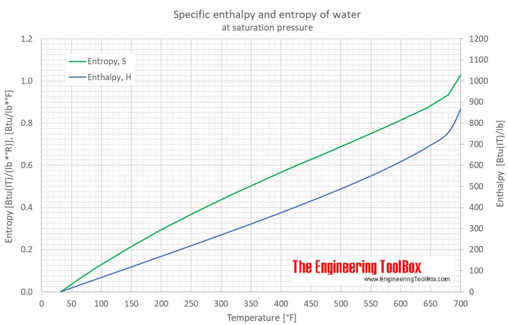 water_enthalpy_entropy_F