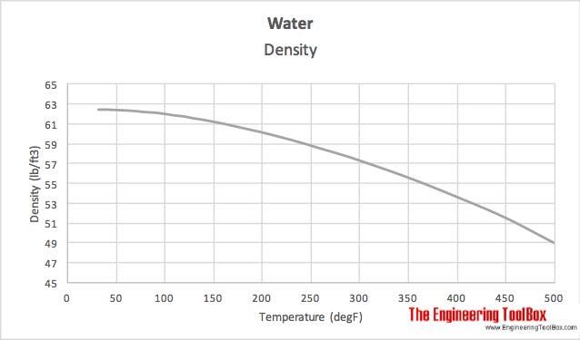 Water - temperature and density