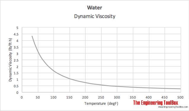 Water - temperature and dynamic viscosity