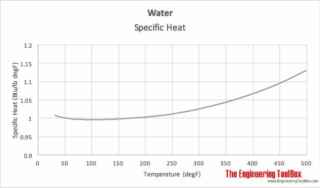 Water - temperature and specific heat
