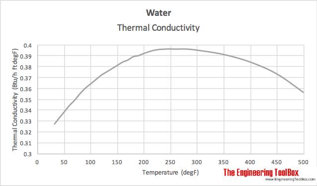 Water - temperature and thermal conductivity